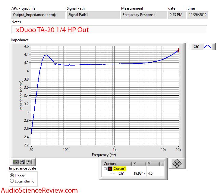 XDuoo TA-20 Headphone Amplifier Output Impedance Audio Measurements.png