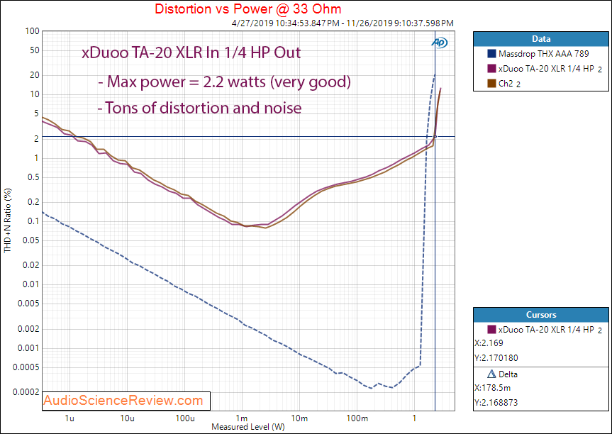 XDuoo TA-20 Headphone Amplifier XLR HP 33 Ohm Audio Measurements.png