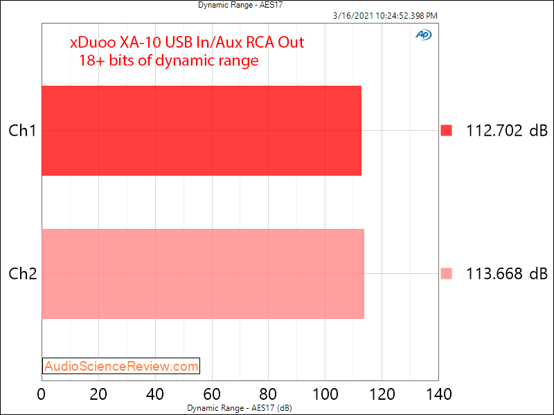 Xduoo XA-10 Measurements DAC dynamic range.png
