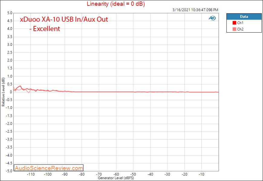Xduoo XA-10 Measurements DAC Linearity.png