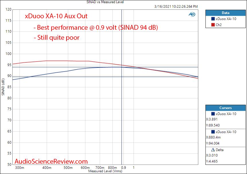 Xduoo XA-10 Measurements DAC THD+N vs level.png