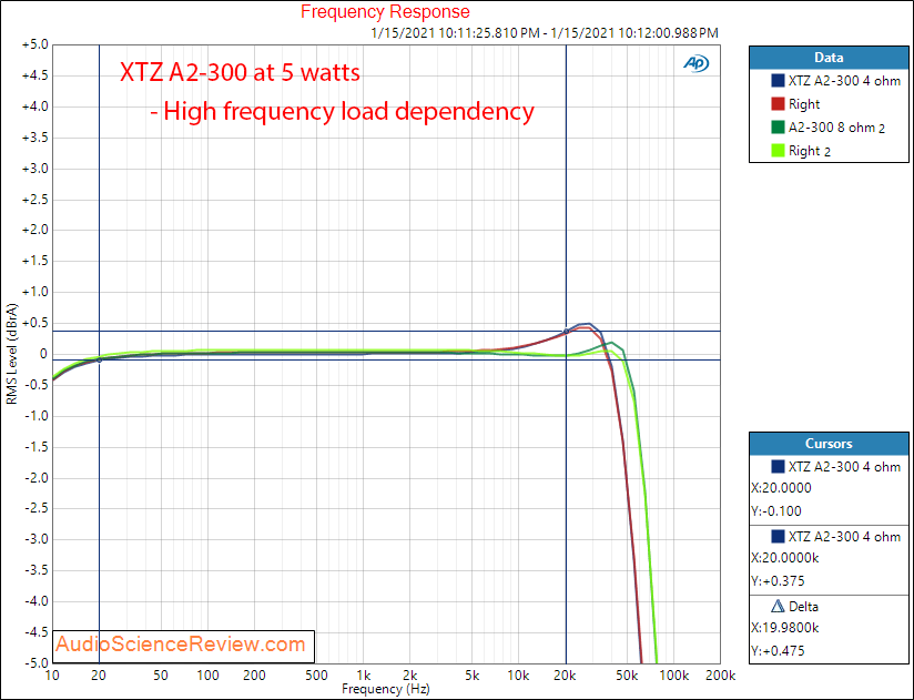 XTZ A2-300 frequency response Measurements Class D Amplifier.png