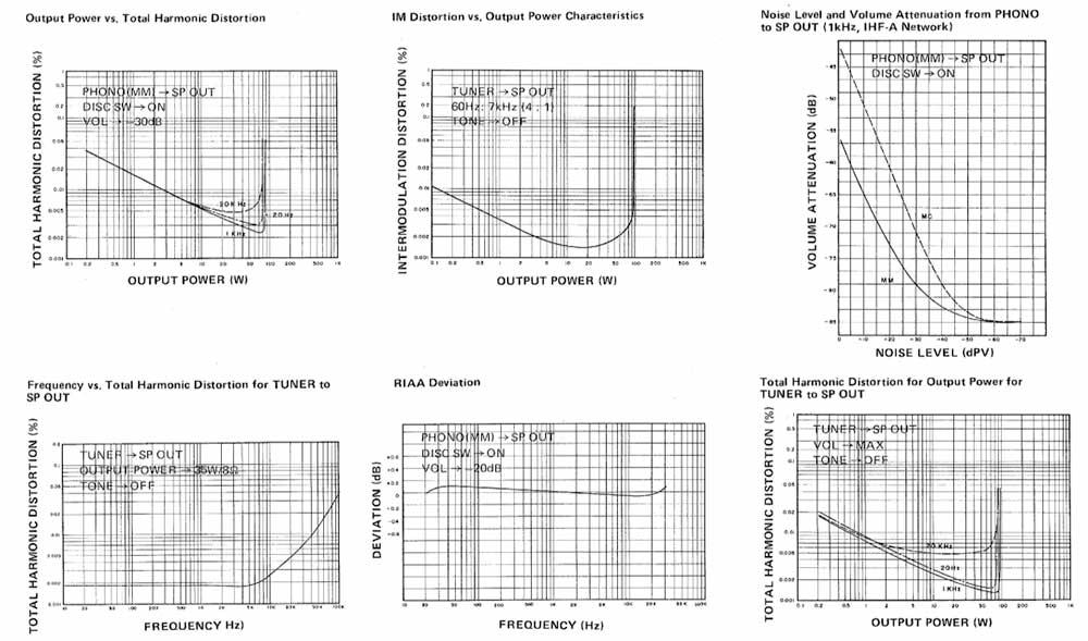 Yamaha A-1 Stereo Amplifier Manual Measurements.jpg