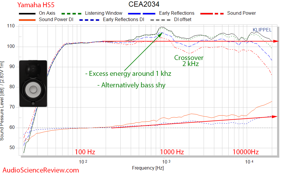 Yamaha HS5 Studio Monitor Powered Speaker CEA 2034 Spinorama Audio Measurements.png