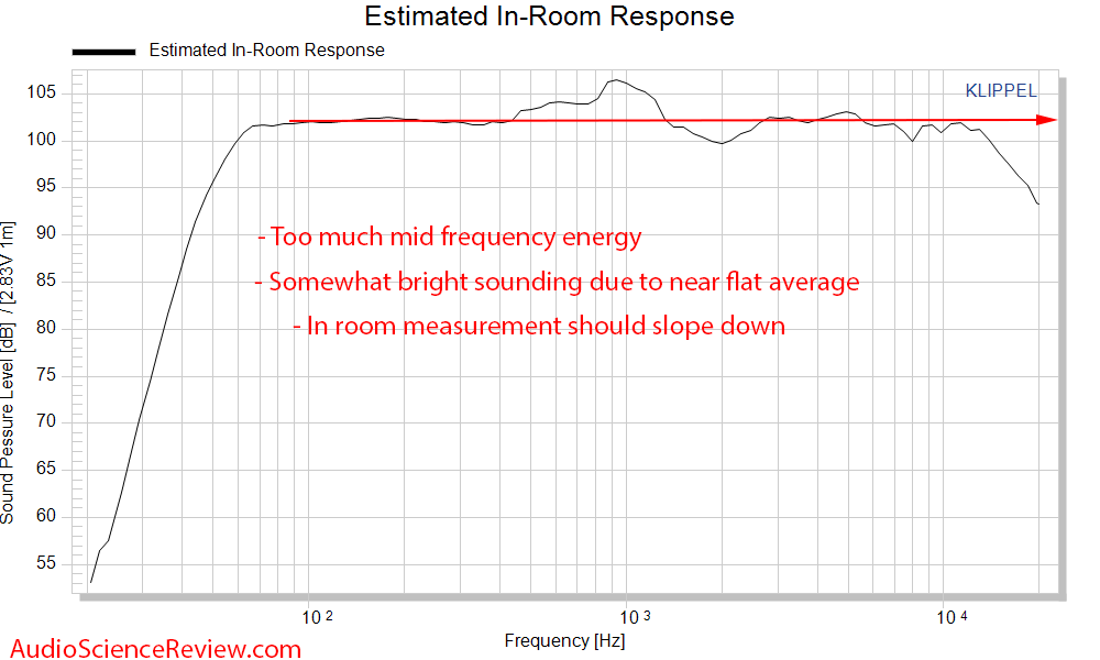 Yamaha HS5 Studio Monitor Powered Speaker CEA 2034 Spinorama Predicted In-room Response Audio ...png
