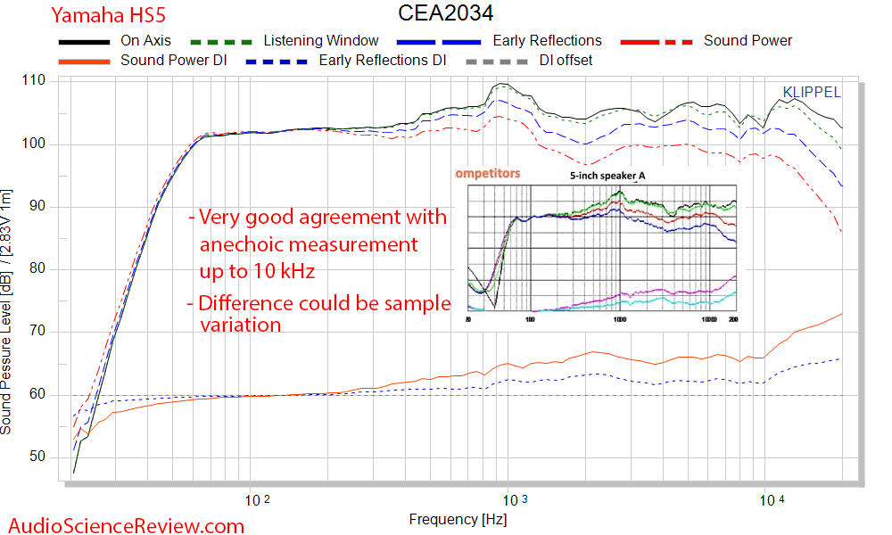 Yamaha HS5 Studio Monitor Powered Speaker CEA 2034 Spinorama vs Anechoic Measurement Audio Mea...png