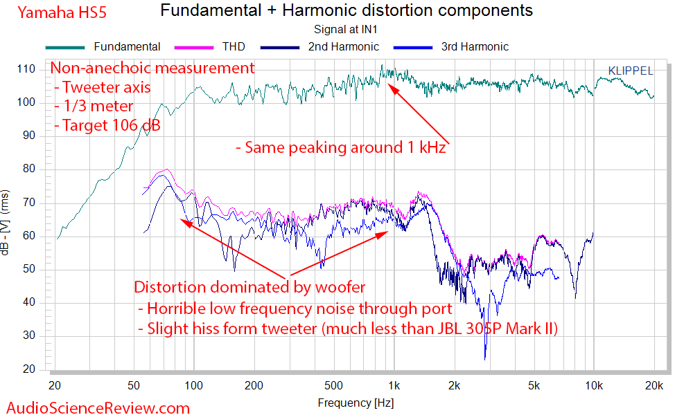 Yamaha HS5 Studio Monitor Powered Speaker Distortion Noise and SPL Audio Measurements.png
