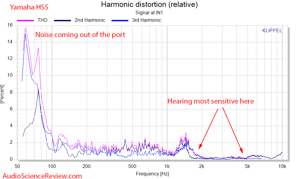 Yamaha HS5 Studio Monitor Powered Speaker Distortion Noise Percentage Measurements.png