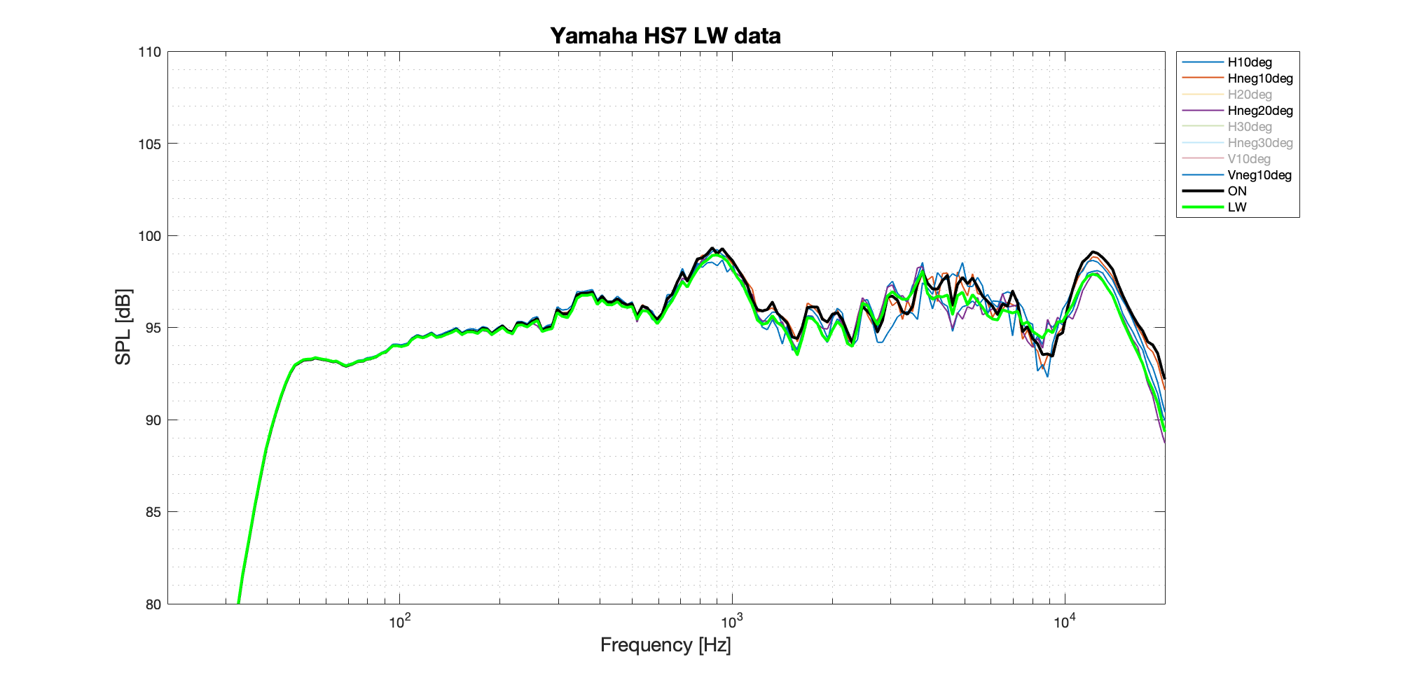 Yamaha HS7 LW better data.png