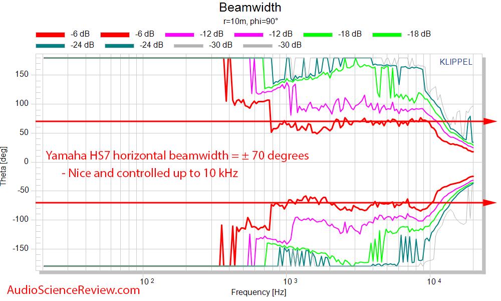 Yamaha HS7 Measurements Monitor horizontal beam width.png