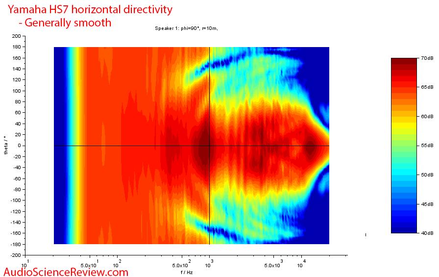 Yamaha HS7 Measurements Monitor horizontal directivity.png