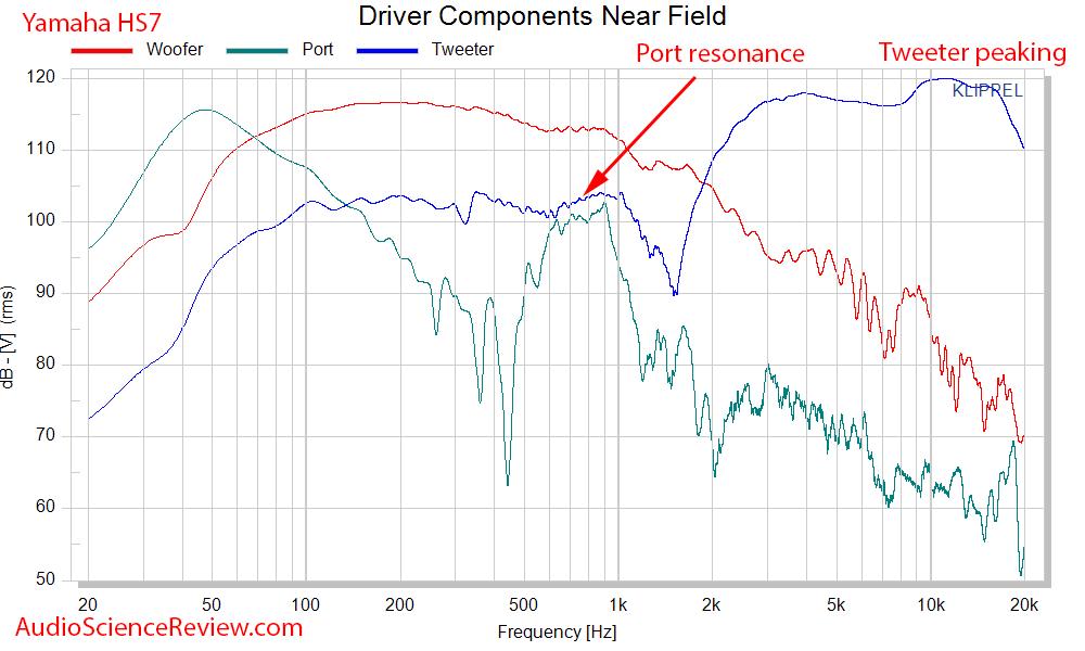 Yamaha HS7 Measurements Near-field driver response.png