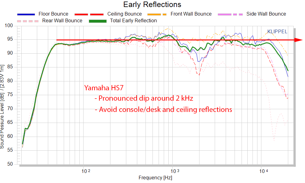 Yamaha HS7 Measurements Professional Monitor early reflections frequency response spinorama CT...png