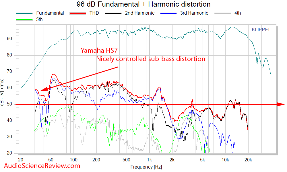 Yamaha HS7 Measurements THD distortion.png