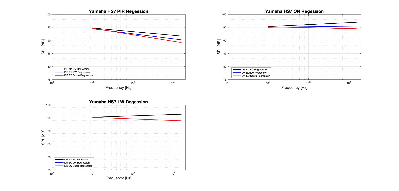Yamaha HS7 Regression-Tonal.png