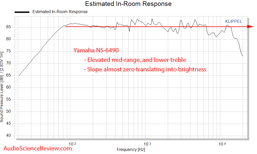 Yamaha NS-6490 3-way bookshelf speaker spinorama CEA2034 Predicted In-room Frequency Response ...png