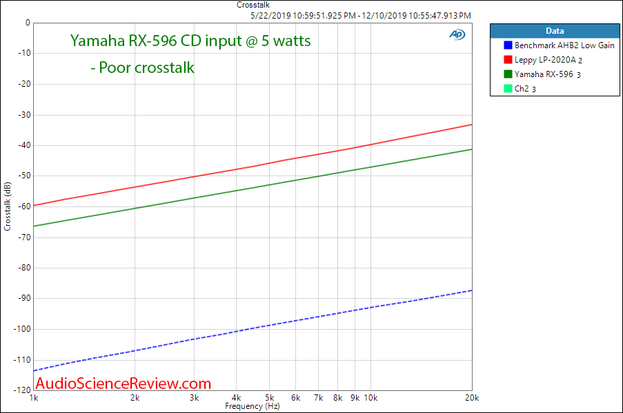 Yamaha RX-596 Stereo Receiver Crosstalk Audio Measurements.png