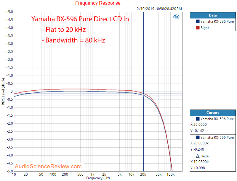 Yamaha RX-596 Stereo Receiver Frequency Response Audio Measurements.png