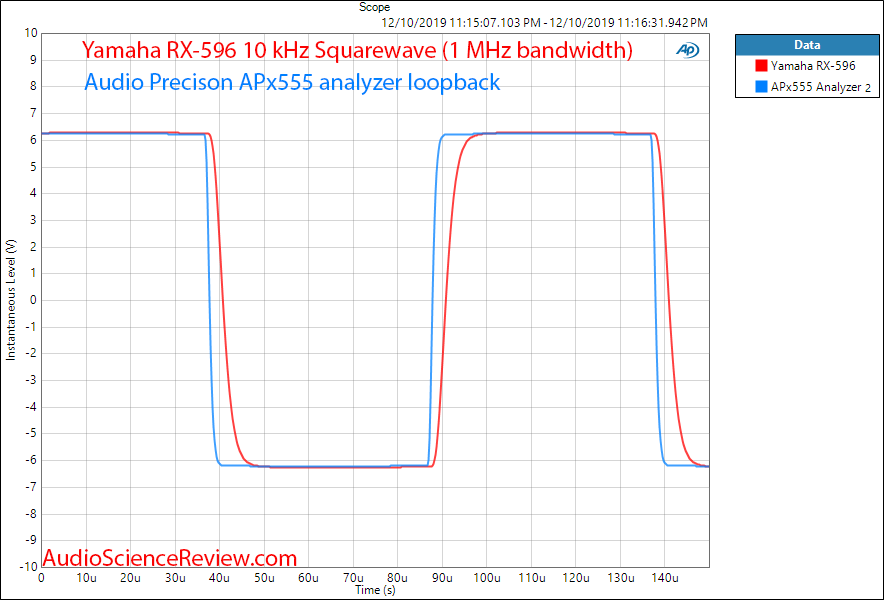Yamaha RX-596 Stereo Receiver Square Wave Audio Measurements.png