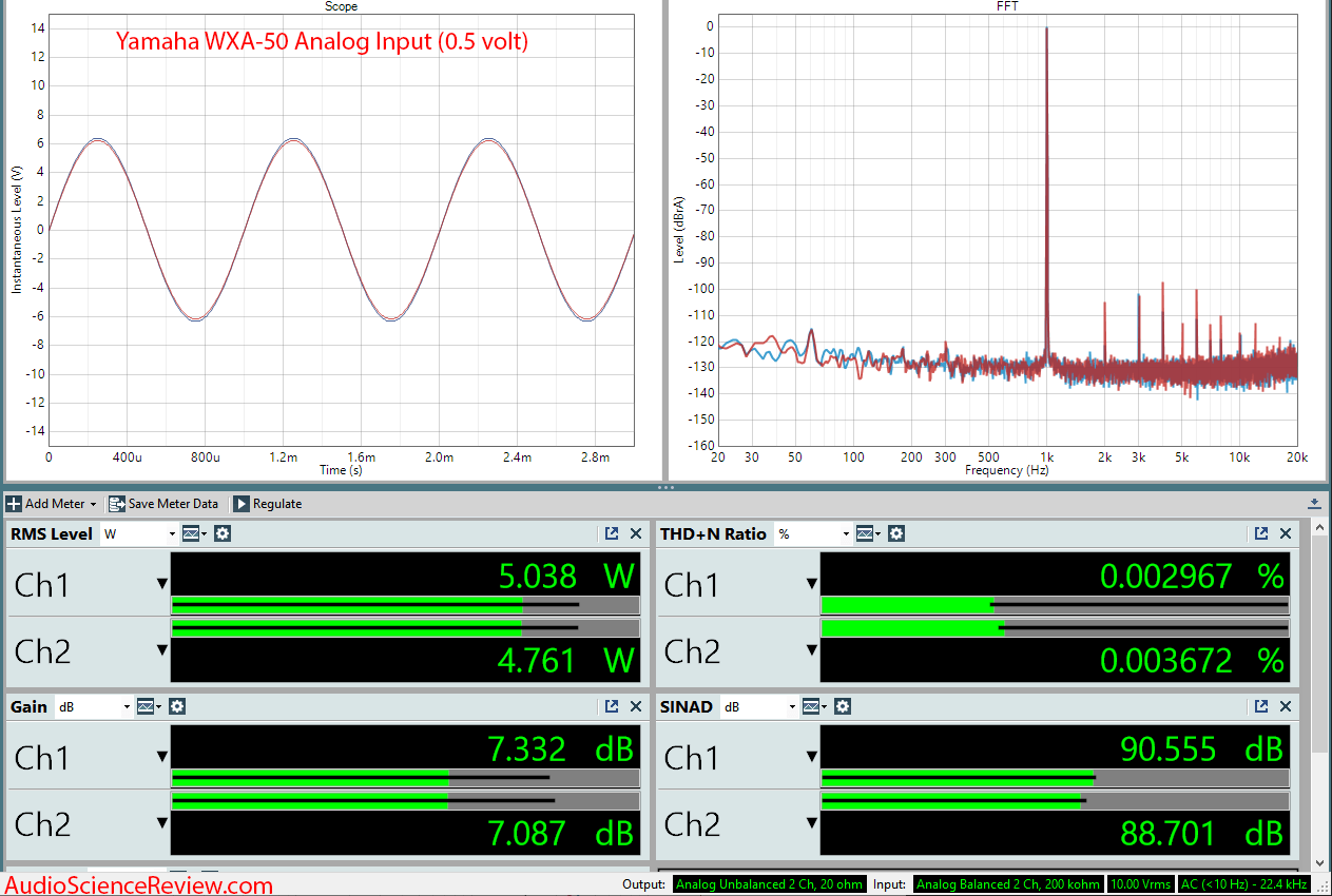 Yamaha WXA-50 Streaming DAC and Amplifier Analog Audio Measurements.png