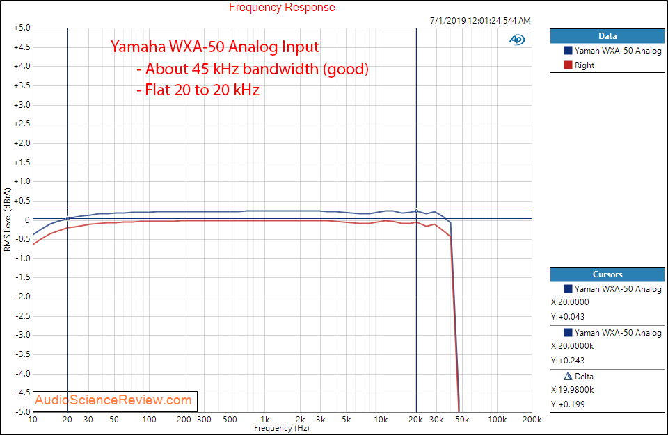 Yamaha WXA-50 Streaming DAC and Amplifier Analog Frequency Response Audio Measurements.png