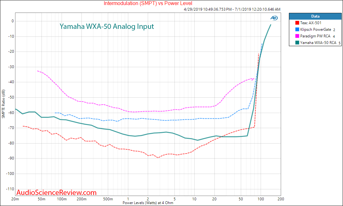 Yamaha WXA-50 Streaming DAC and Amplifier Analog IMD vs Power Audio Measurements.png