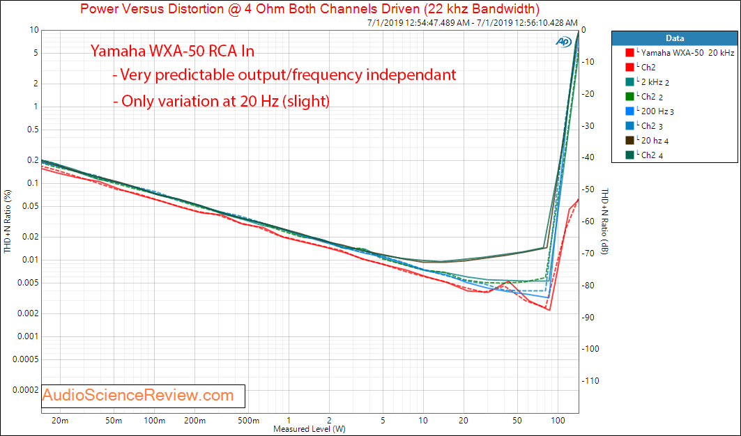 Yamaha WXA-50 Streaming DAC and Amplifier Analog THD+N vs Frequency Audio Measurements.png