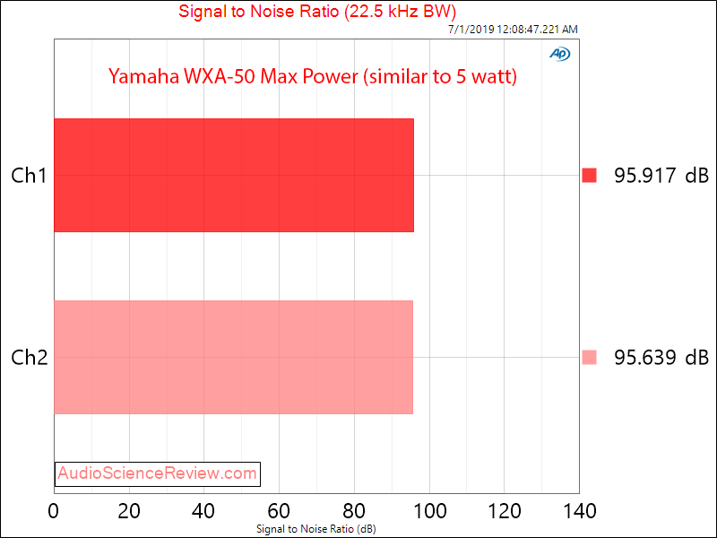 Yamaha WXA-50 Streaming DAC and Amplifier SNR Analog Audio Measurements.png
