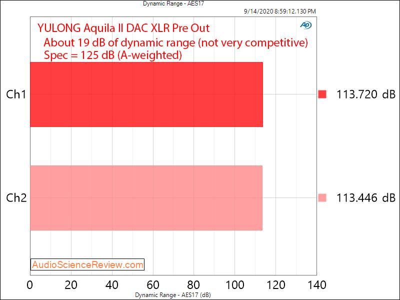 YULONG Aquila II USB DAC headphone amplifier Dynamic Range Audio Measurements.png