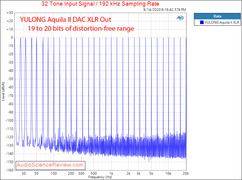 YULONG Aquila II USB DAC headphone amplifier Multitone Audio Measurements.png