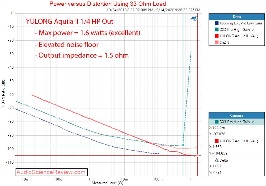 YULONG Aquila II USB DAC headphone amplifier Power into 33 ohm Audio Measurements.png