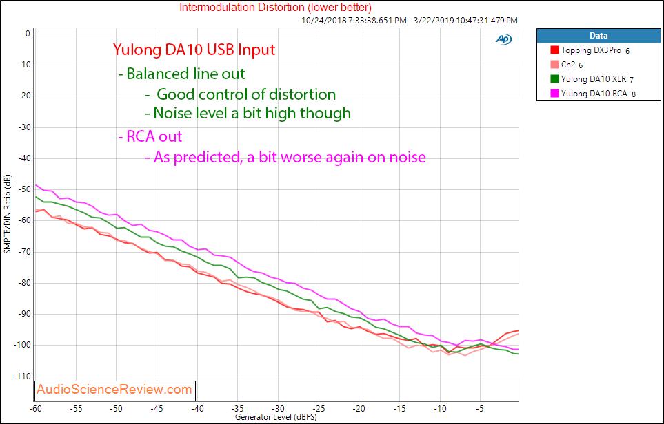 Yulong DA10 Balanced DAC and Headphone Amplifier Intermodulation Distortion Audio Measurements.png