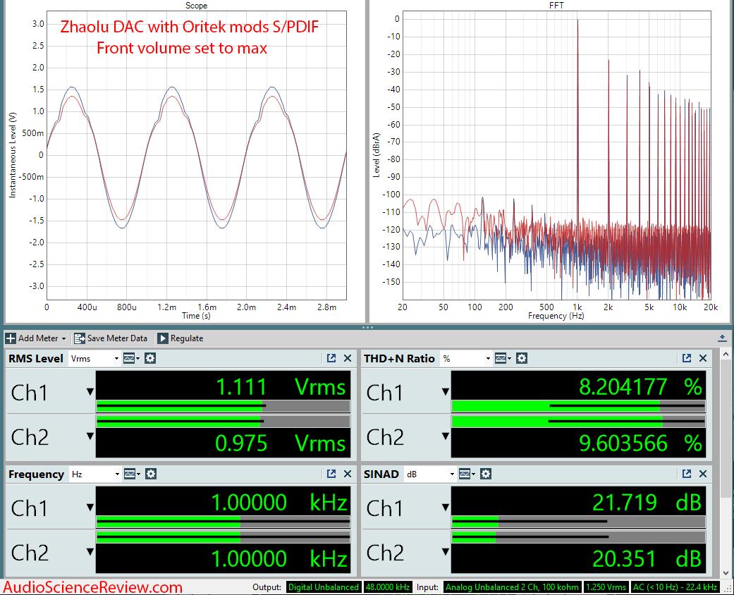 Zhaolu Oritek Audio OMZ DAC Modded Max Headphone Output Audio Measurements.png