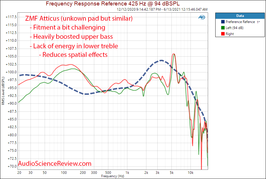 ZMF Atticus frequency response measurements.png