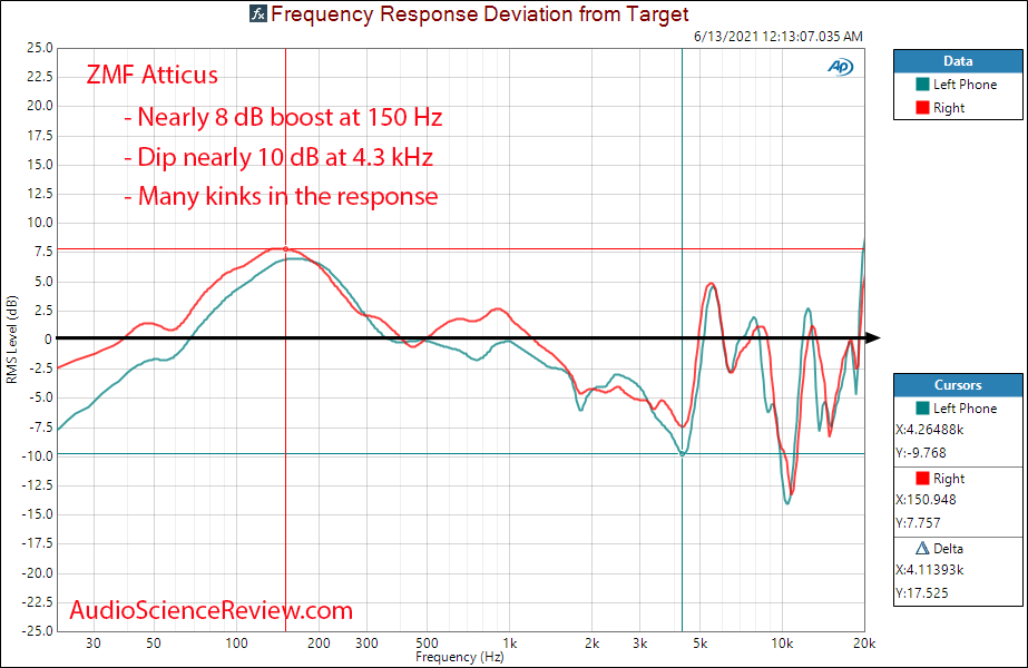 ZMF Atticus Relative frequency response measurements.png