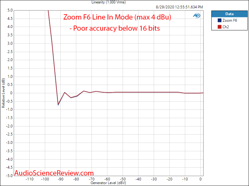 Zoom Mulltitrack Balanced Portable Field Recorder Linearity Audio Measurements.png