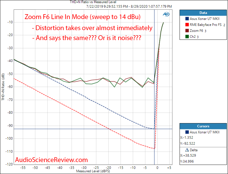 Zoom Mulltitrack Balanced Portable Field Recorder THD+N vs Level Audio Measurements.png