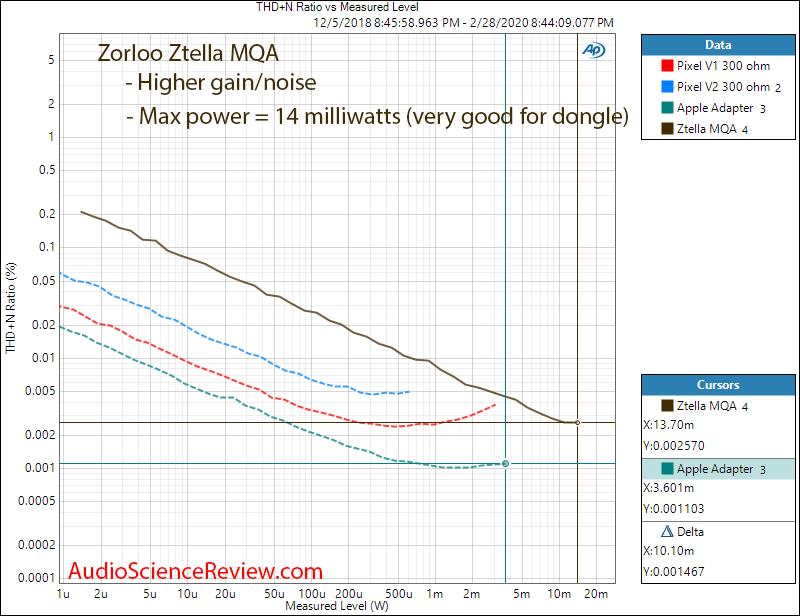 Zorloo Ztella MQA USB-C Phone Headphone DAC Dongle Power into 300 Ohm Audio Measurements.png