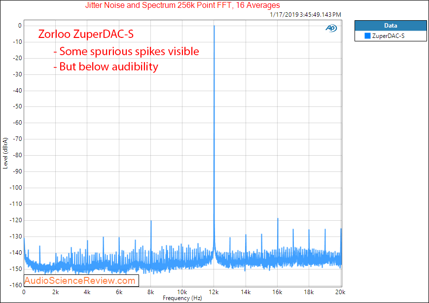 Zorloo ZuperDAC-s  Portable USB DAC Jitter Measurements.png