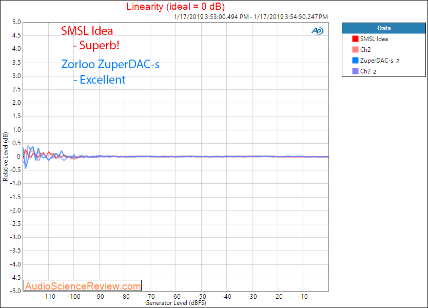 Zorloo ZuperDAC-s  Portable USB DAC SMSL Idea Headphone Amplifier Linearity Comparison Measure...png